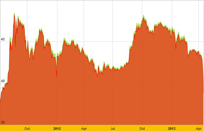 Giá vàng giảm xuống dưới 39 triệu đồng/lượng