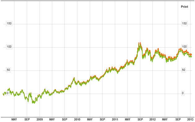 SPDR Gold Trust: biểu đồ giá vàng
