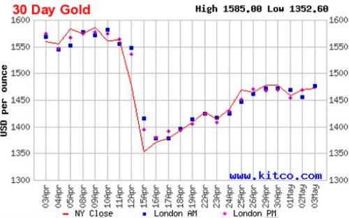 Nhận định giá vàng tháng 05/2013