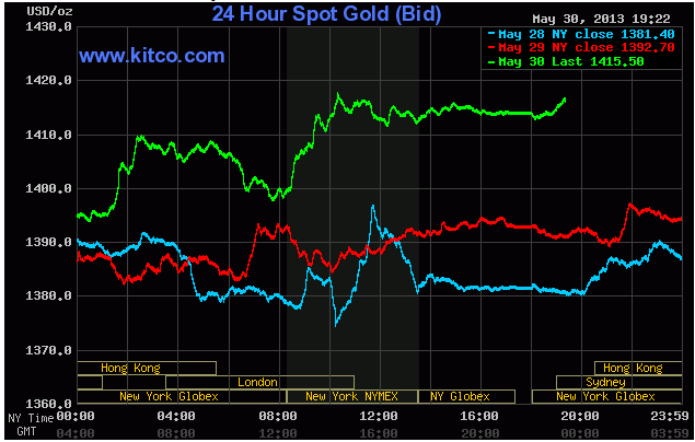 Giá vàng kitco ngày 30/5/2013