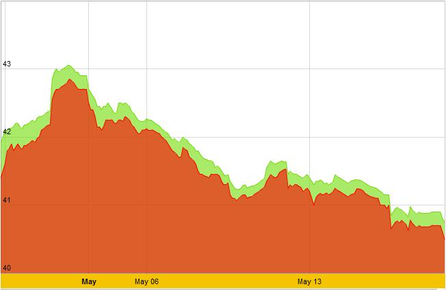 Giá vàng sjc tháng 05/2013, giá vàng hôm nay