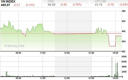 Nhận định thị trường chứng khoán ngày 09/05/2013