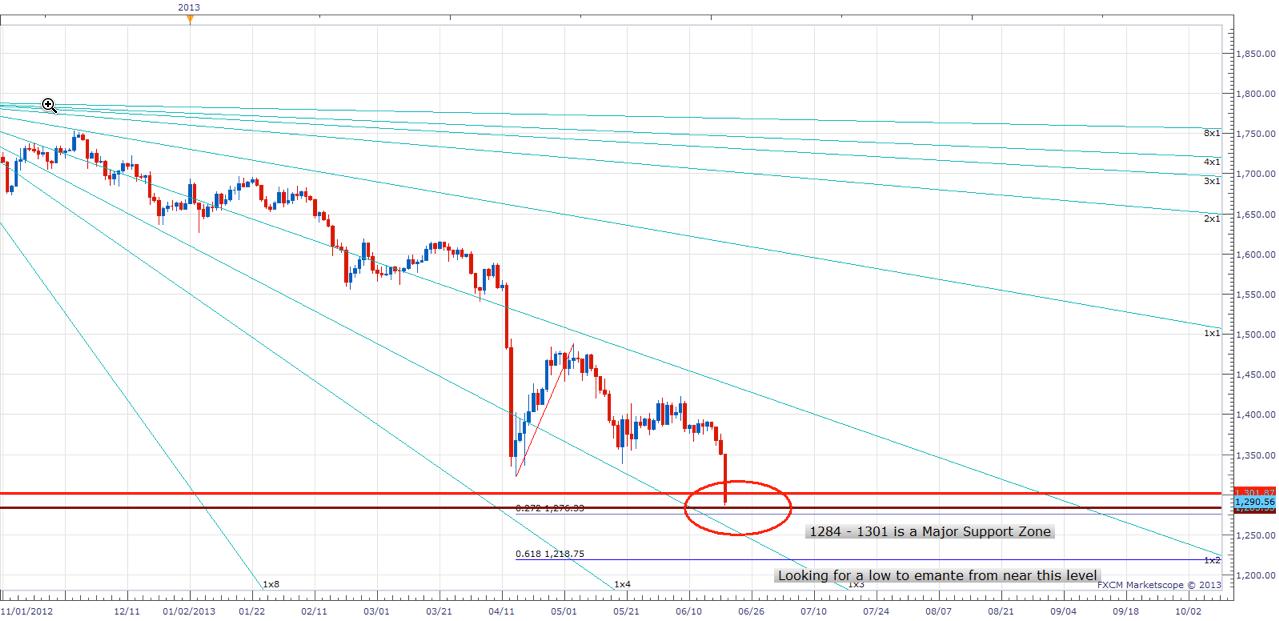 Dự báo giá vàng tháng 7/2013 có thể tăng trở lại
