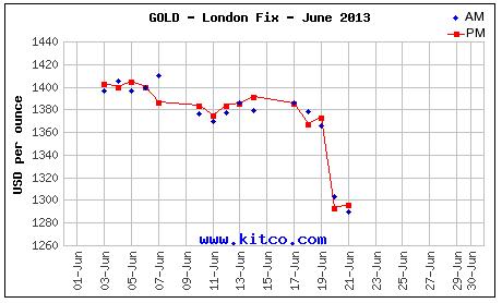 Nhận định, dự báo giá vàng tuần tới từ 24/6-29/6/2013