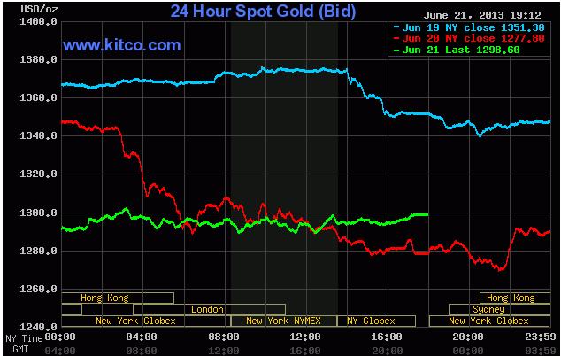 Giá vàng ngày 22/06/2013 hồi phục sát 1.300USD/oz