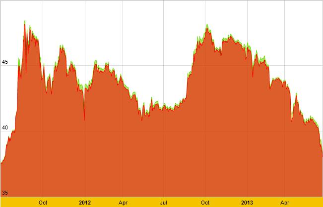 Biến động giá vàng SJC từ 1/7/2011 đến nay.