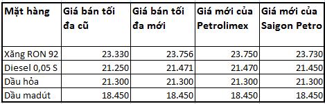 Giá xăng được tăng tối đa 426 đồng từ 20h ngày 14/6/2013