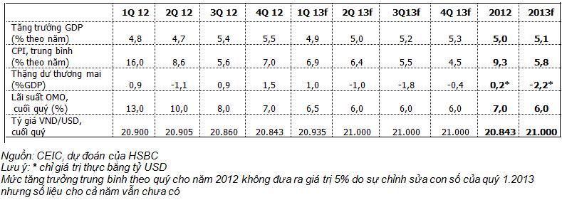HSBC dự báo các chỉ tiêu kinh tế Việt Nam năm 2013