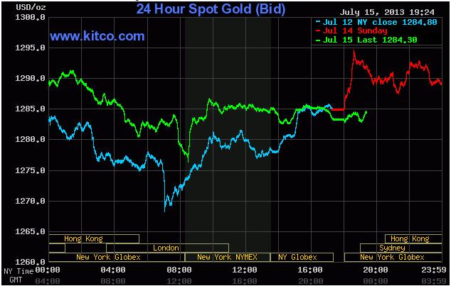 Giá vàng lúc 6h24' ngày 16/7/2013 (Theo Kitco)