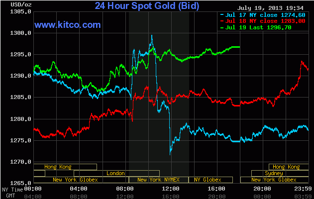 Giá vàng đóng cửa phiên cuối tuần ngày 20/7/2013 (Theo Kitco)