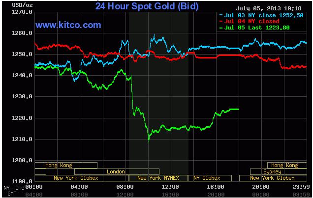 giá vàng ngày 6/7/2013, giá vàng hôm nay, giá vàng 9999 hôm nay