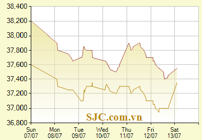 Giá vàng SJC 9999 24k hôm nay ngày 13/7/2013