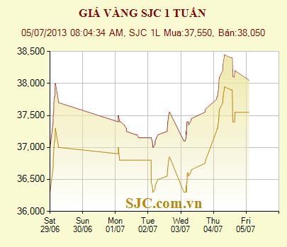 giá vàng SJC ngày 5/7/2013, giá vàng hôm nay