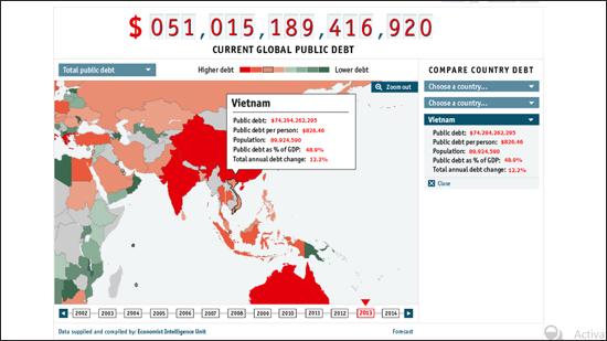 Nợ công Việt Nam, nợ công tính trên mỗi người dân
