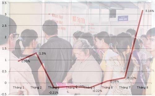 Diễn biến CPI qua các tháng tại Hà Nội - Nguồn: Cục Thống kê Hà Nội