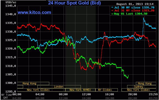 Giá vàng giao ngay lúc 6h15' ngày 2/8/2013 (Theo Kitco)