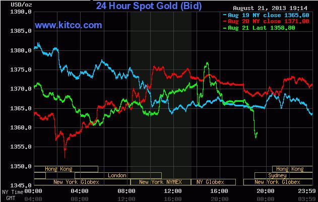 Giá vàng lúc 6h15' sáng ngày 22/8/2013 (Theo Kitco)