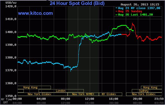 Giá vàng lúc 6h15' ngày 27/8/2013 (Theo Kitco)