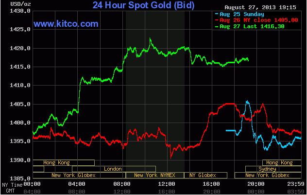 Giá vàng ngày 28/8/2013 lúc 6h15' (Theo Kitco)