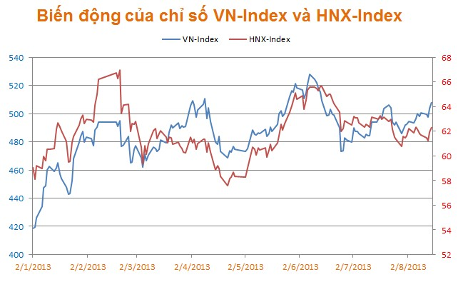 tin chứng khoán, thị trường chứng hoán ngày 16/8/2013