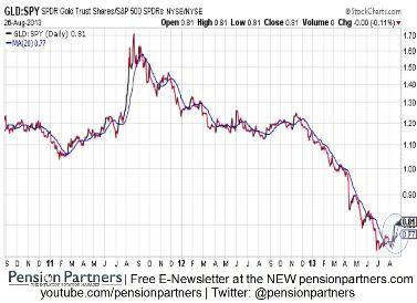 Vàng dịch chuyển theo Fed: Liệu bạn có khôn ngoan?