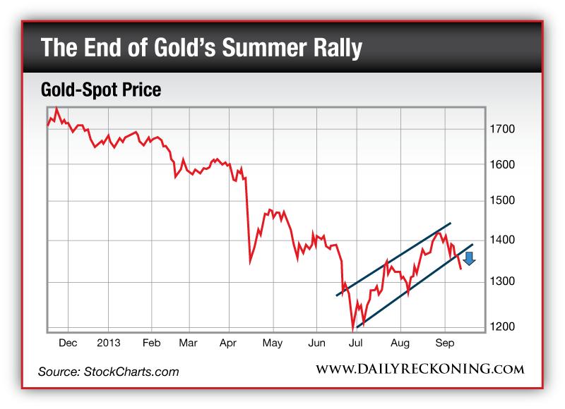 Giá vàng đang trượt giảm kỹ thuật