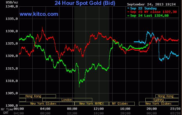 Giá vàng lúc 6h25' ngày 25/9/2013 trên sàn Kitco