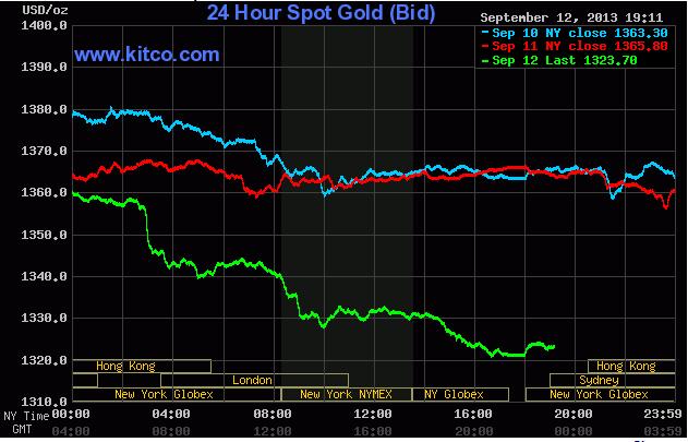 Giá vàng lúc 6h15' ngày 13/9/2013 (theo Kitco)