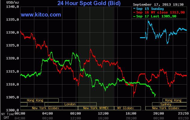 Giá vàng giao ngay trên sàn Kitco lúc 6h30 sáng ngày 18/9/2013 (theo Kitco)