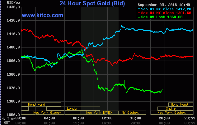 Giá vàng sáng hôm nay ngày 6/9/2013