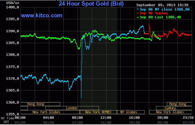 Giá vàng lúc 6h40' sáng ngày 10/9/2013 (Theo Kitco)