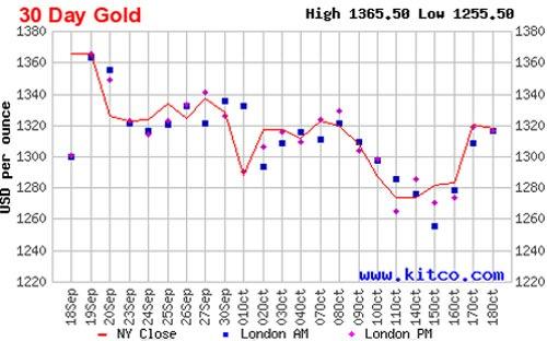 Diễn biến của giá đóng cửa vàng giao ngay tại thị trường New York trong 1 tháng qua - Nguồn: Kitco.