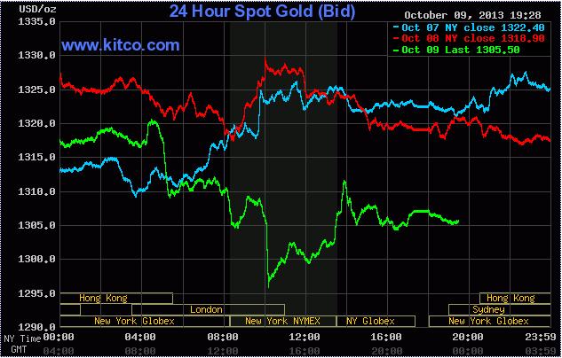 Giá vàng lúc 6h35' ngày 10/10/2013 trên sàn Kitco