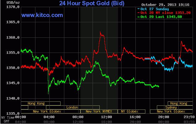 Giá vàng giao ngay trên Kitco lúc 6h15' ngày 30/10/2013