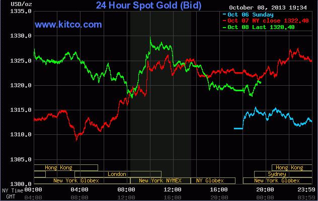 Giá vàng Kitco hôm nay ngày 9/10/2013