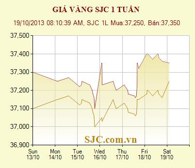 Giá vàng SJC ngày 28/10/2013