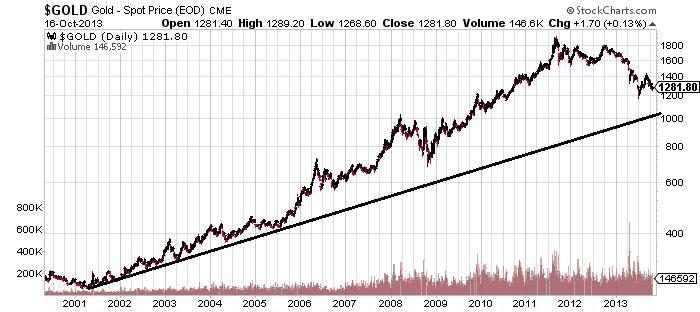 Vàng: Nạn nhân của một thị trường bất hợp lý?