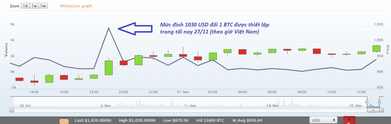 Tỷ giá đồng Bitcoin chạm mốc cao kỷ lục 1000 USD lần đầu tiên trong lịch sử