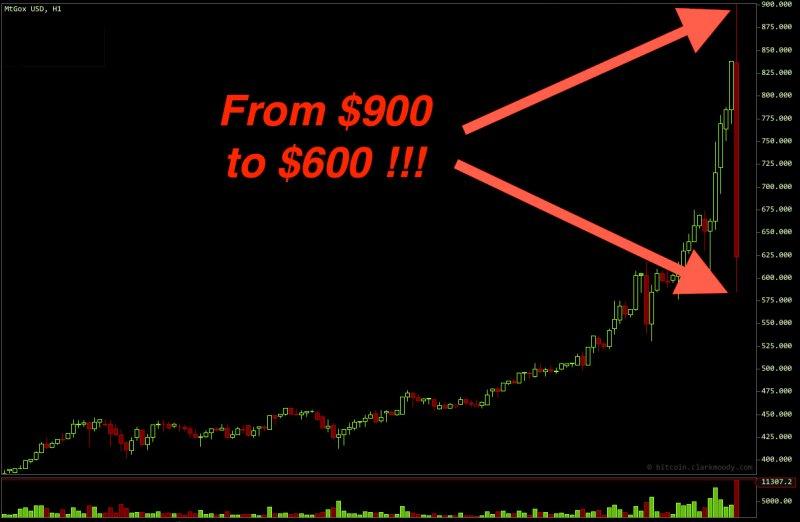 Bitcoin giảm từ 900 xuống 600 USD trong tích tắc