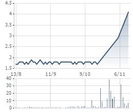 Biến động cổ phiếu VNH 3 tháng qua