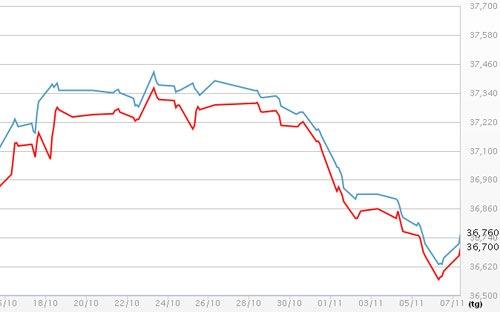 Diễn biến giá vàng SJC tại DOJI - Nguồn: DOJI