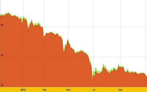 Diễn biến giá vàng SJC trong một năm trở lại đây.