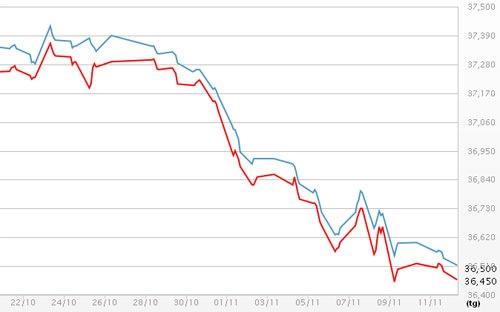 Giá vàng SJC ngày 13/11/2013 xuống mức thấp nhất 2 năm qua