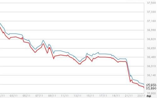 Diễn biến giá vàng SJC tháng 11/2013 (Nguồn: Doji)