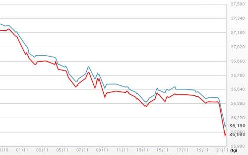 Giá vàng SJC đang hướng tới tuần giảm thứ tư liên tục, với tổng mức giảm khoảng 1,3 triệu đồng/lượng