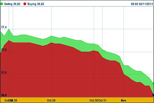Giá vàng tuần qua, giá vàng trong tuần giảm