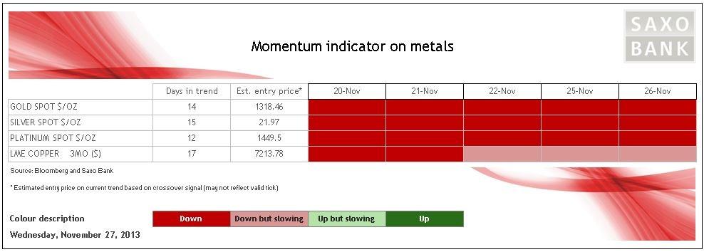 kim loại quý, bảng phân loại kim loại quý