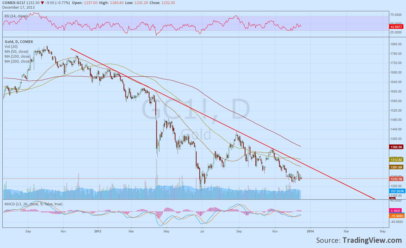 biều đồ giá vàng, dự báo giá vàng năm 2014 tăng giảm