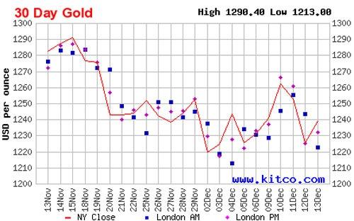 Diễn biến giá đóng cửa vàng giao ngay tại New York trong 1 tháng qua - Nguồn: Kitco.