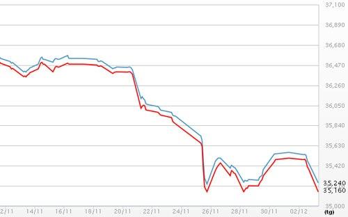 Giá vàng SJC ngày 3/12/2013 rớt xuống mức thấp nhất hơn 3 năm qua